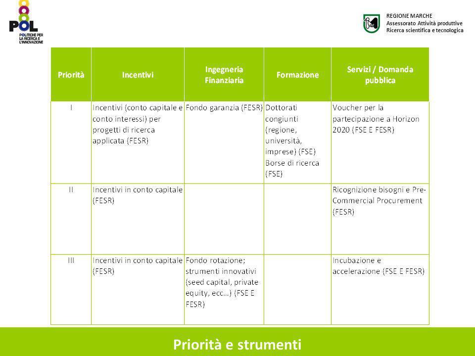 Priorità e strumenti REGIONE MARCHE Assessorato Attività produttive Ricerca scientifica e tecnologica