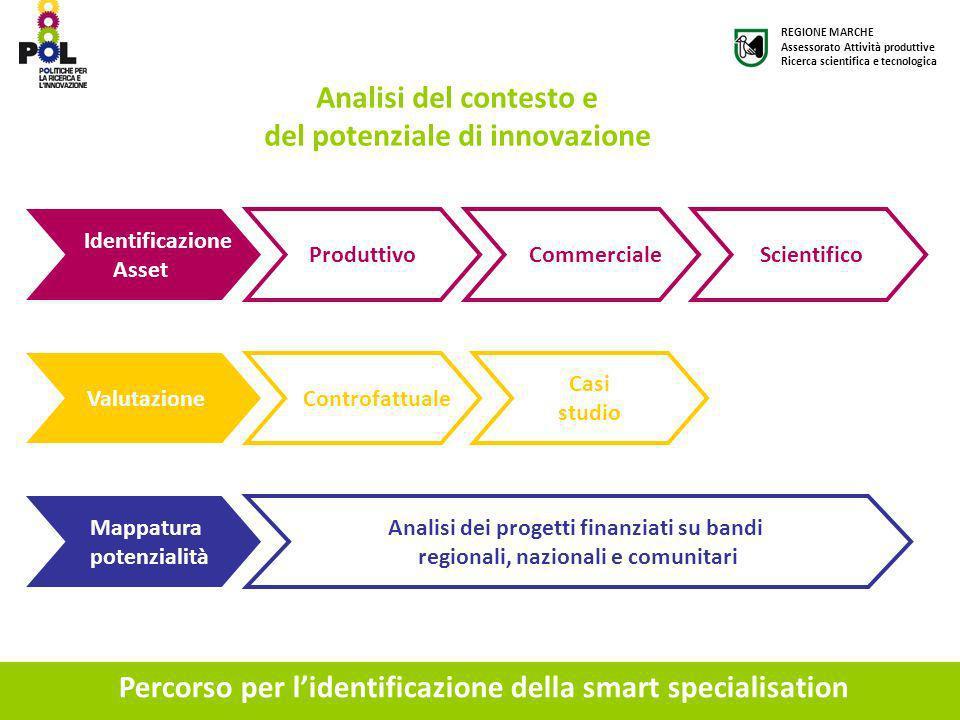 Percorso per lidentificazione della smart specialisation Identificazione Asset Produttivo Commerciale Scientifico Valutazione Controfattuale Casi stud