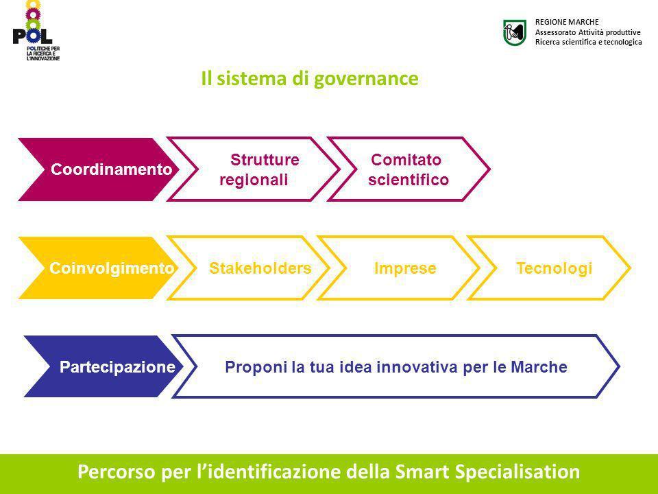 Percorso per lidentificazione della Smart Specialisation Il sistema di governance Coordinamento Strutture regionali Comitato scientifico Coinvolgiment