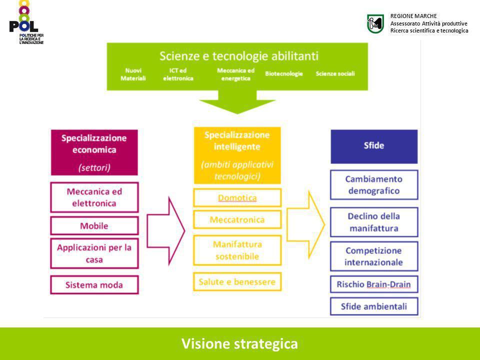 Visione strategica REGIONE MARCHE Assessorato Attività produttive Ricerca scientifica e tecnologica