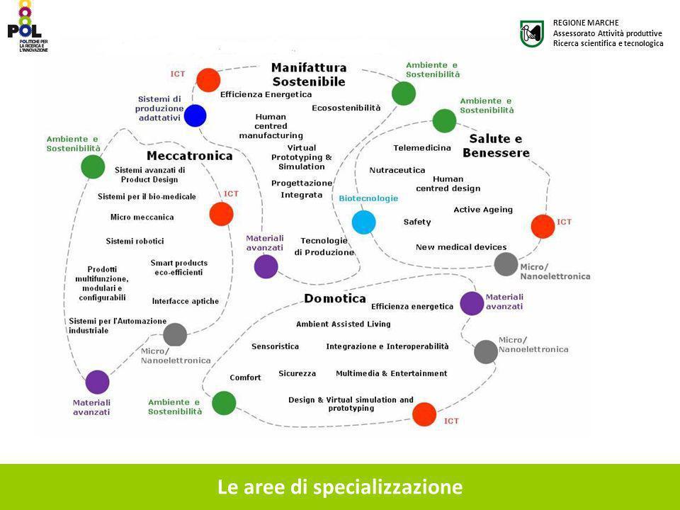 Le aree di specializzazione REGIONE MARCHE Assessorato Attività produttive Ricerca scientifica e tecnologica