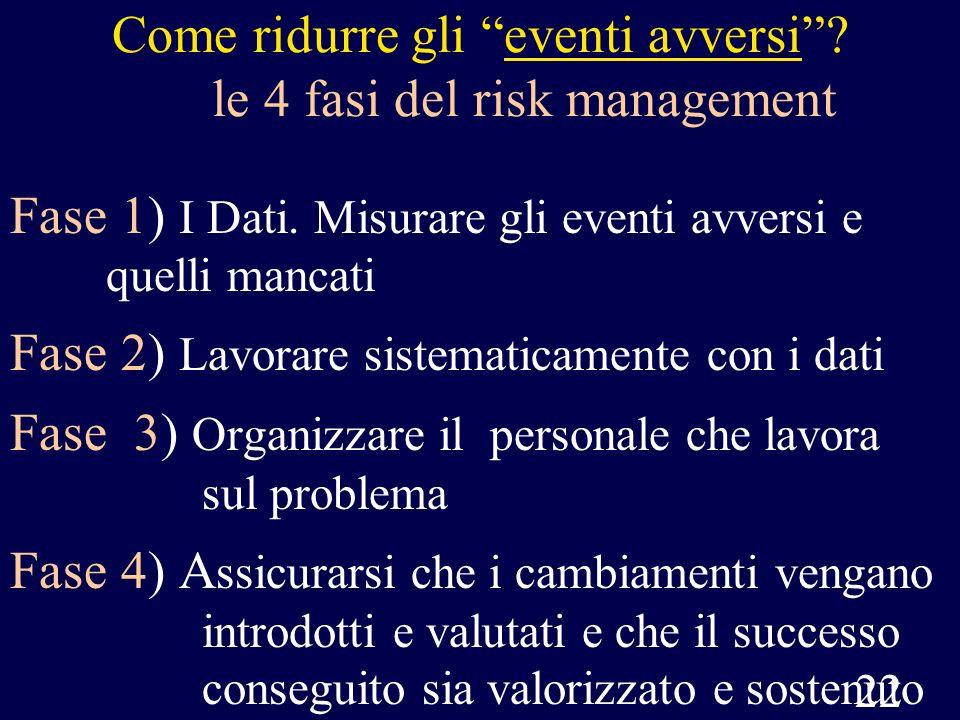 22 Come ridurre gli eventi avversi? le 4 fasi del risk management Fase 1) I Dati. Misurare gli eventi avversi e quelli mancati Fase 2) Lavorare sistem