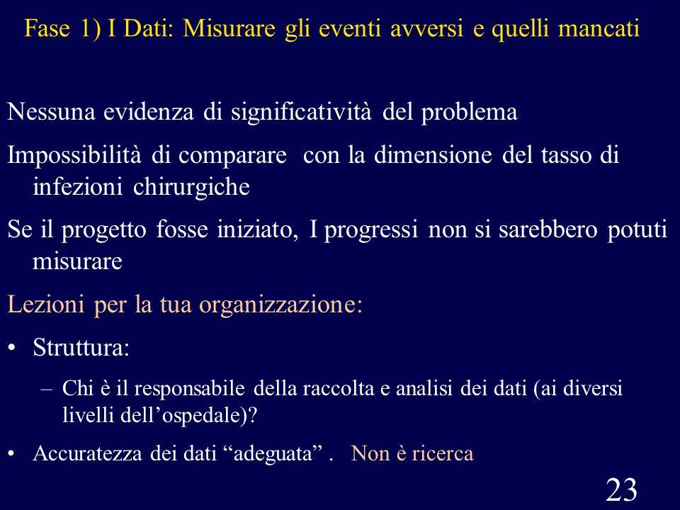 23 Fase 1) I Dati: Misurare gli eventi avversi e quelli mancati Nessuna evidenza di significatività del problema Impossibilità di comparare con la dim