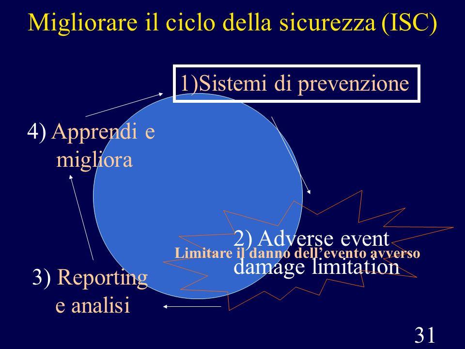 31 Migliorare il ciclo della sicurezza (ISC) 1)Sistemi di prevenzione 2) Adverse event damage limitation Limitare il danno dellevento avverso 3) Repor