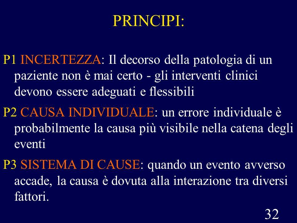 32 PRINCIPI: P1 INCERTEZZA: Il decorso della patologia di un paziente non è mai certo - gli interventi clinici devono essere adeguati e flessibili P2