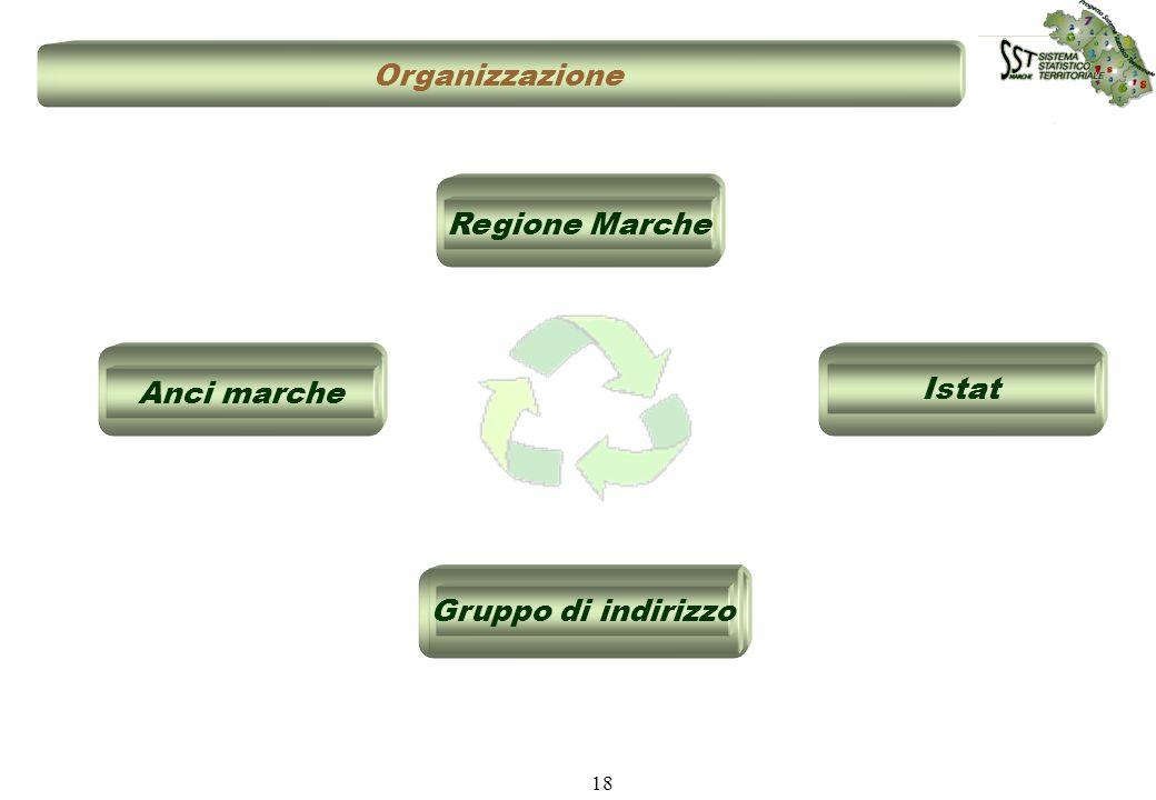 18 Organizzazione Istat Regione MarcheAnci marche Gruppo di indirizzo