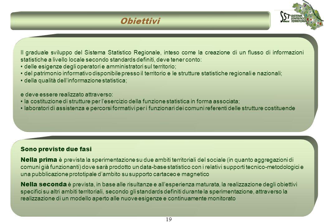 19 Obiettivi Il graduale sviluppo del Sistema Statistico Regionale, inteso come la creazione di un flusso di informazioni statistiche a livello locale
