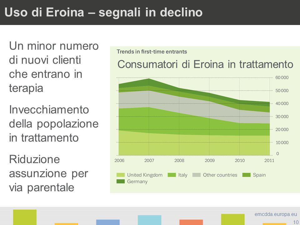 10 emcdda.europa.eu Uso di Eroina – segnali in declino Un minor numero di nuovi clienti che entrano in terapia Invecchiamento della popolazione in tra