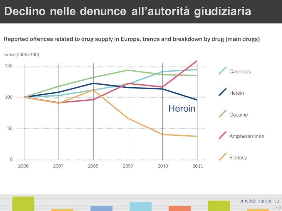 12 emcdda.europa.eu Declino nelle denunce allautorità giudiziaria Heroin