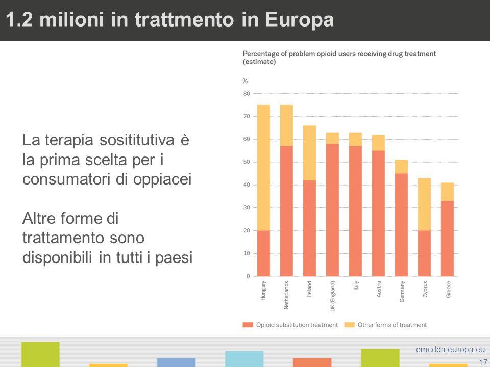 17 emcdda.europa.eu 1.2 milioni in trattmento in Europa La terapia sosititutiva è la prima scelta per i consumatori di oppiacei Altre forme di trattam