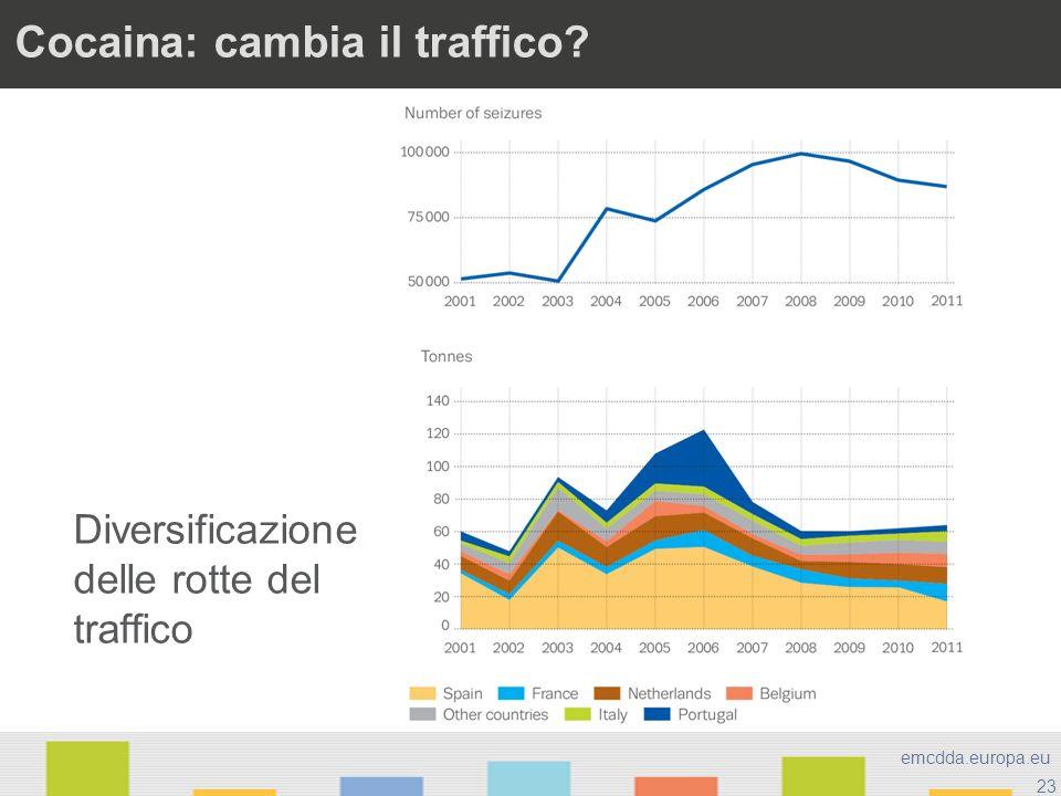 23 emcdda.europa.eu Cocaina: cambia il traffico? Diversificazione delle rotte del traffico