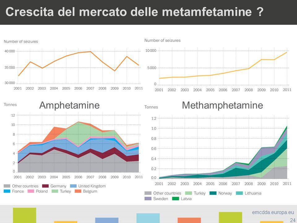 24 emcdda.europa.eu Crescita del mercato delle metamfetamine ? AmphetamineMethamphetamine