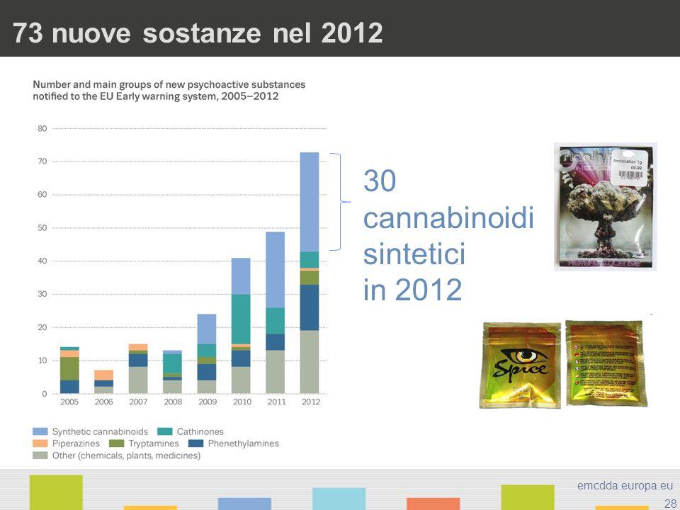28 emcdda.europa.eu 73 nuove sostanze nel 2012 30 cannabinoidi sintetici in 2012