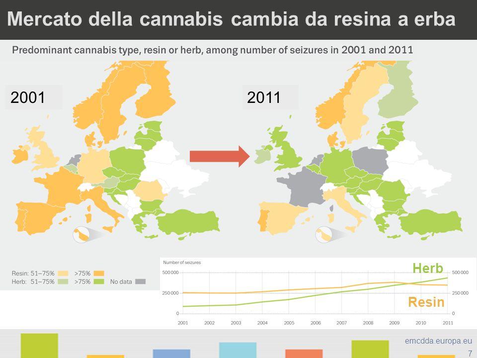 7 emcdda.europa.eu Mercato della cannabis cambia da resina a erba 20012011 Herb Resin