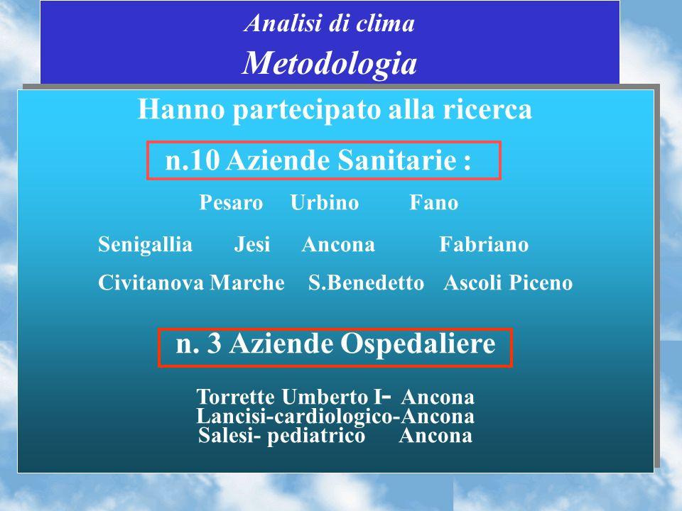 Analisi di clima Metodologia Hanno partecipato alla ricerca n.10 Aziende Sanitarie : Pesaro Urbino Fano Senigallia Jesi Ancona Fabriano Civitanova Marche S.Benedetto Ascoli Piceno n.