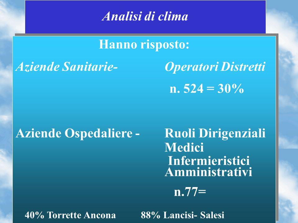 Analisi di clima Hanno risposto: Aziende Sanitarie- Operatori Distretti n.