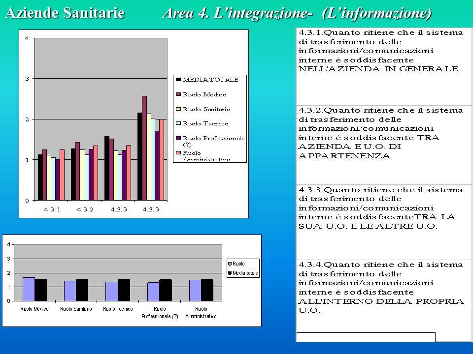 Aziende Sanitarie Area 4. Lintegrazione- (Linformazione)