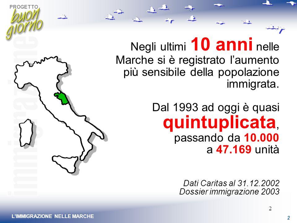 2 LIMMIGRAZIONE NELLE MARCHE 2 Negli ultimi 10 anni nelle Marche si è registrato laumento più sensibile della popolazione immigrata.