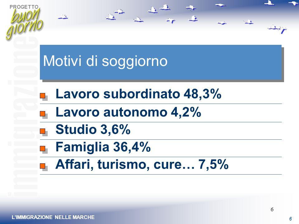 PROGETTO 6 LIMMIGRAZIONE NELLE MARCHE 6 Motivi di soggiorno Lavoro subordinato 48,3% Lavoro autonomo 4,2% Studio 3,6% Famiglia 36,4% Affari, turismo, cure… 7,5%