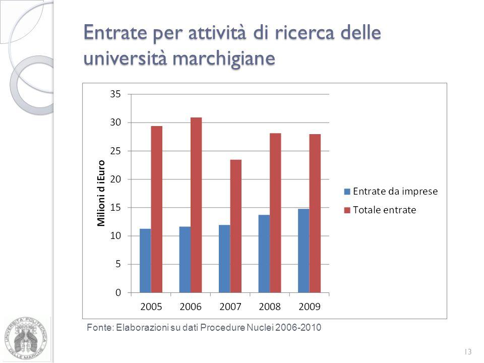 Entrate per attività di ricerca delle università marchigiane 13 Fonte: Elaborazioni su dati Procedure Nuclei 2006-2010