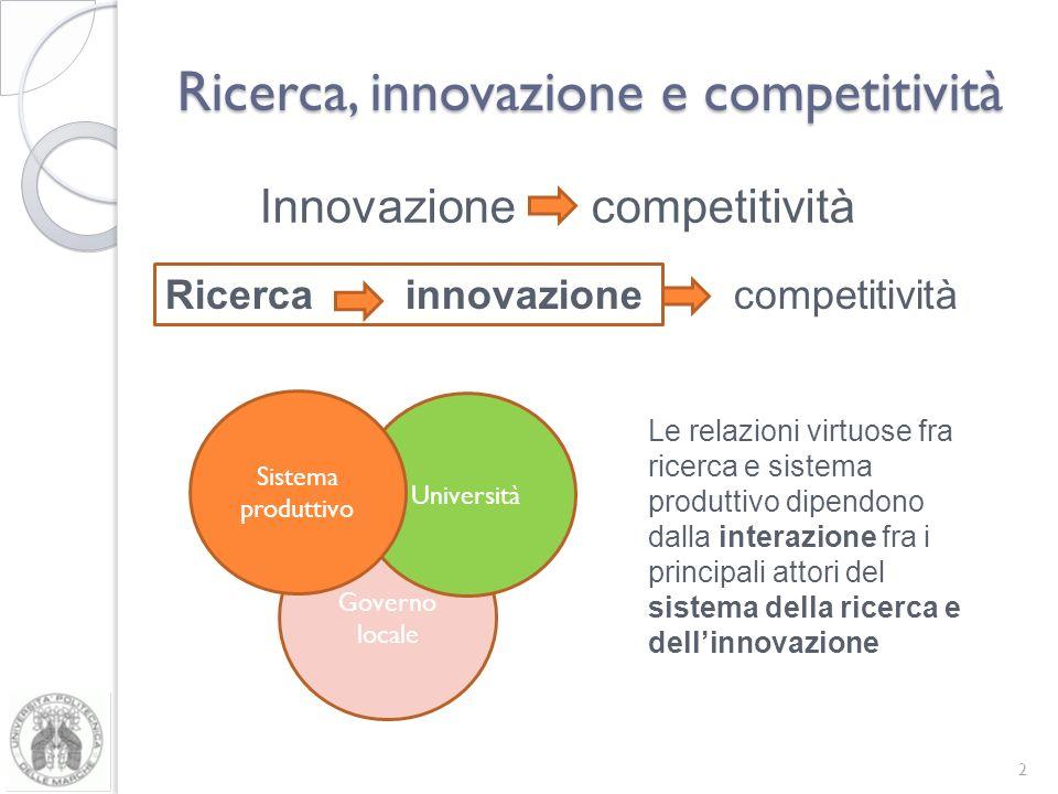 Ricerca, innovazione e competitività 2 Innovazione competitività Ricerca innovazione competitività Governo locale Università Sistema produttivo Le relazioni virtuose fra ricerca e sistema produttivo dipendono dalla interazione fra i principali attori del sistema della ricerca e dellinnovazione