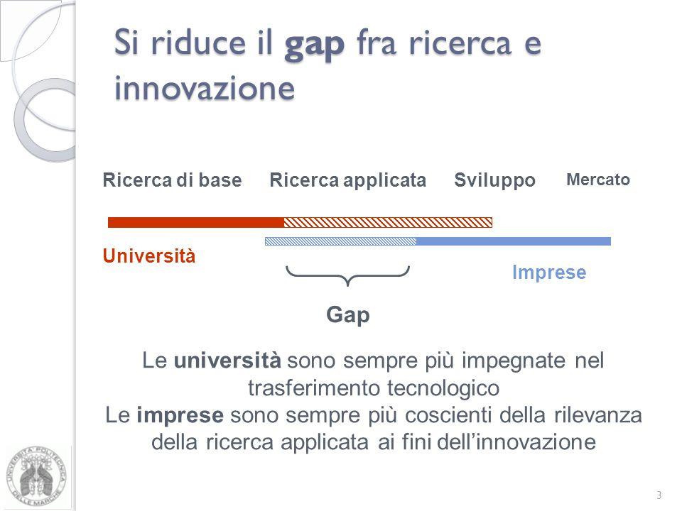 Si riduce il gap fra ricerca e innovazione 3 Gap Ricerca di base Mercato Imprese Università Ricerca applicataSviluppo Le università sono sempre più impegnate nel trasferimento tecnologico Le imprese sono sempre più coscienti della rilevanza della ricerca applicata ai fini dellinnovazione