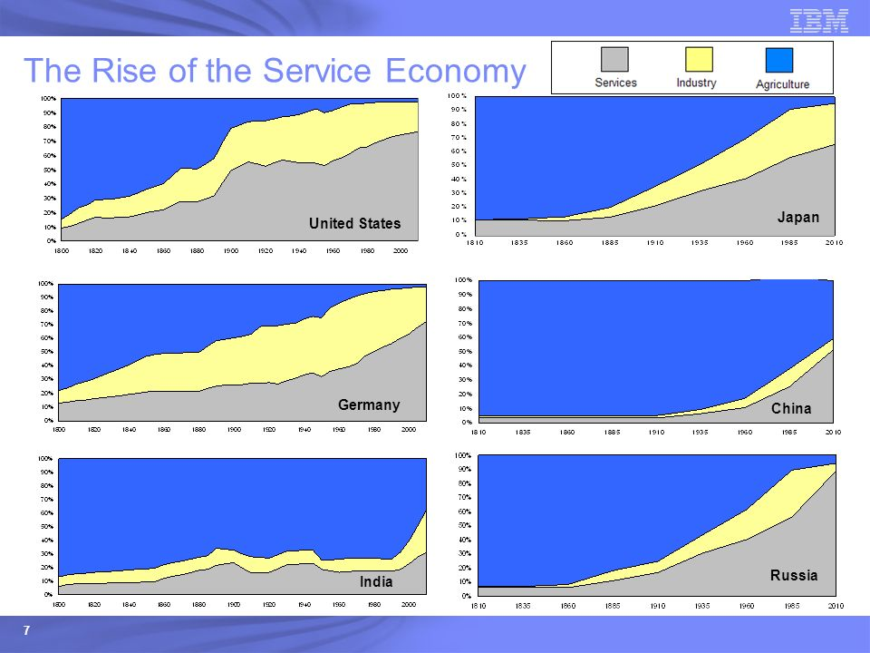 7 The Rise of the Service Economy Japan China Russia United States Germany India