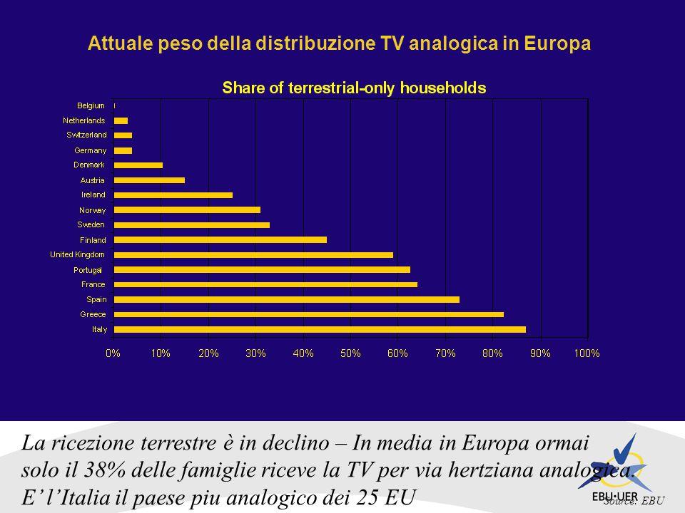 Attuale peso della distribuzione TV analogica in Europa La ricezione terrestre è in declino – In media in Europa ormai solo il 38% delle famiglie riceve la TV per via hertziana analogica.