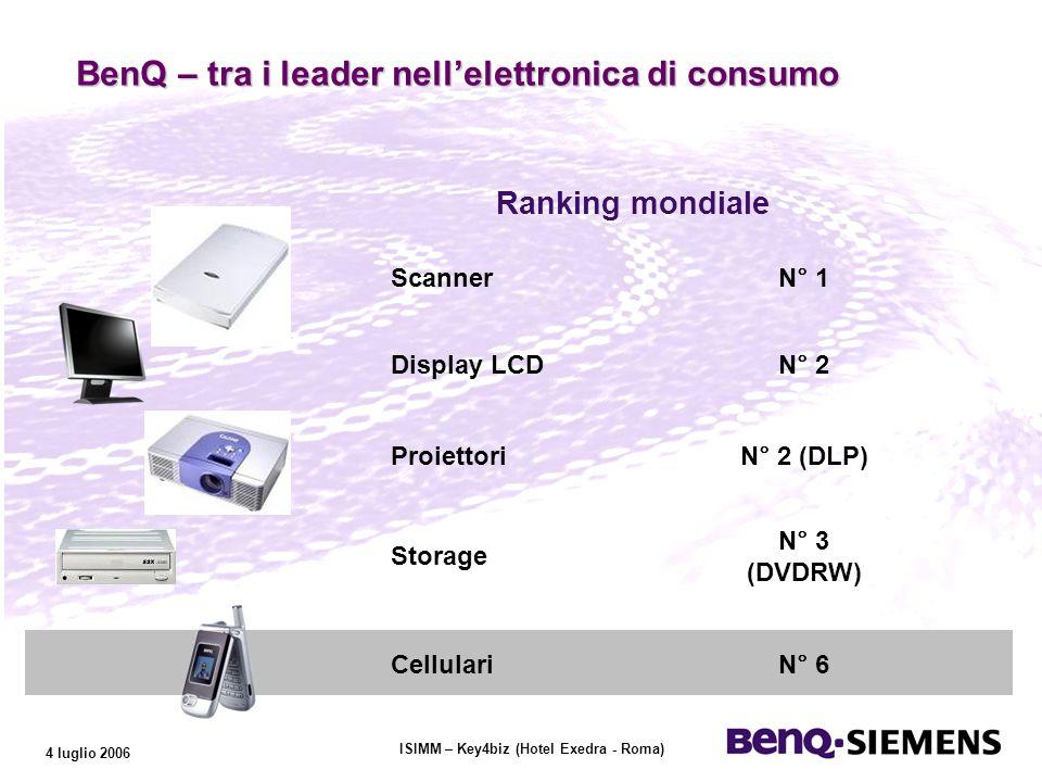 ISIMM – Key4biz (Hotel Exedra - Roma) 4 luglio 2006 BenQ – tra i leader nell elettronica di consumo ScannerN° 1 Ranking mondiale Display LCDN° 2 ProiettoriN° 2 (DLP) Storage N° 3 (DVDRW) CellulariN° 6