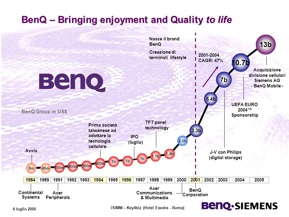ISIMM – Key4biz (Hotel Exedra - Roma) 4 luglio 2006 BenQ – Bringing enjoyment and Quality to life BenQ Group in US$ Continental Systems Avvio Prima società taiwanese ad adottare la tecnologia cellulare IPO (luglio) TFT panel technology Nasce il brand BenQ Creazione di terminali lifestyle J-V con Philips (digital storage) UEFA EURO 2004 Sponsorship 8m40m 100m 200m 300m 600m 1b 1.1b 1.4b 2.6b 3.3b 5.4b 7b 10.7b 13b 19841989199119921993199419951996199719981999200020012002200320042005 Acer Peripherals Acer Communications & Multimedia BenQ Corporation 2001-2004 CAGR: 47% Acquisizione divisione cellulari Siemens AG - BenQ Mobile -