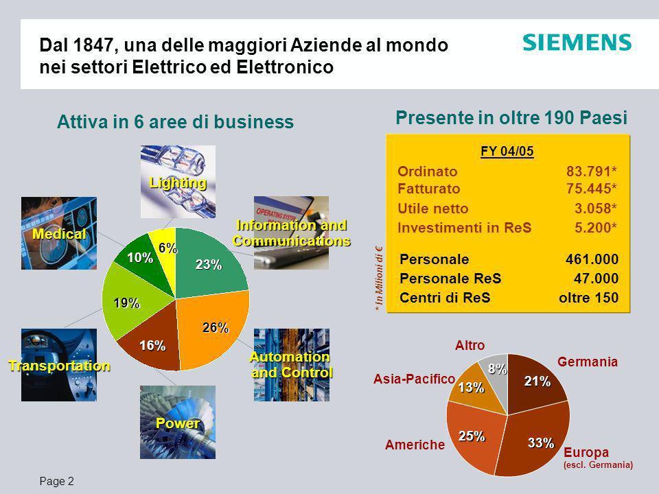 Page 3 Lighting Dal 1899, una delle maggiori realtà industriali in Italia Information and Communications Medical Automation and Control Transportation Una forte presenza nellICT Un grande investimento nel nostro Paese * In Milioni di Ordinato3.822* Fatturato3.475* Personale9.200 Personale ReS1.780 Centri produttivi8 Centri di ReS8 (di cui 6 centri di eccellenza mondiale) FY 04/05 4,8% 27,2% 49,2% 5,5% 8,8% 4,5% Power Centri di ReS Centri produttivi Headquarters Automation and Control Transportation Information and Communications Power Lighting
