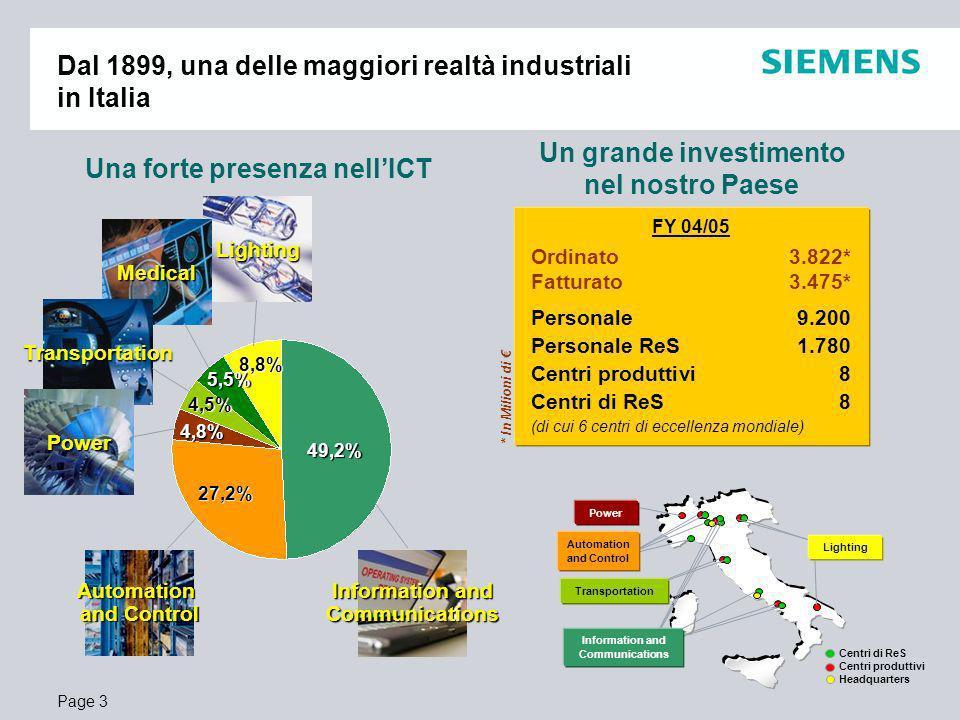 Page 4 Siemens Com oggi, una delle maggiori aziende di telecomunicazioni in Italia e nel mondo Il maggiore asset di Com al di fuori della Germania 6% 10% 84% EnterpriseNetworks * In Milioni di Siemens Com - Fatturato13.141* - Personale54.500 FY 04/05 Siemens Com Italia - Fatturato1.460* - Export385* - Personale2.800 - Personale di ReS845 (a.u.
