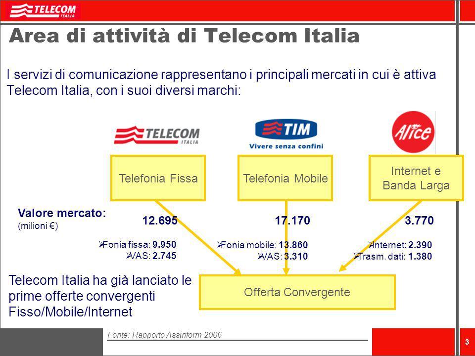4 Alcune cifre di Telecom Italia Ricavi: 29.919 milioni di euro Personale: 85.484 Investimenti industriali: 5.173 milioni di euro Spesa annua in Ricerca, Sviluppo e Innovazione: 360 milioni di investiti internamente, 180 milioni commissionati allesterno, 380 milioni attivati nel resto della filiera Investimenti previsti 2005-2007: circa 14 miliardi di, di cui oltre il 70% in innovazione e sviluppo