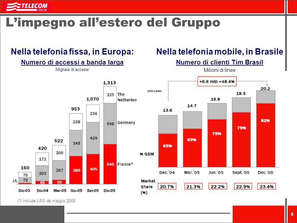 5 Limpegno allestero del Gruppo Nella telefonia fissa, in Europa: Numero di accessi a banda larga Migliaia di accessi Nella telefonia mobile, in Brasi