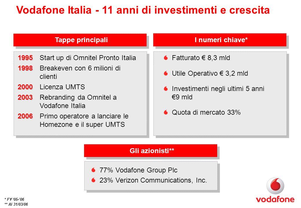 Vodafone Italia - 11 anni di investimenti e crescita Tappe principali 1995 1995 Start up di Omnitel Pronto Italia 1998 1998 Breakeven con 6 milioni di clienti 2000 2000 Licenza UMTS 2003 2003 Rebranding da Omnitel a Vodafone Italia 2006 2006 Primo operatore a lanciare le Homezone e il super UMTS * FY 05-06 ** Al 31/03/06 Fatturato 8,3 mld Utile Operativo 3,2 mld Investimenti negli ultimi 5 anni 9 mld Quota di mercato 33% I numeri chiave* Gli azionisti** 77% Vodafone Group Plc 23% Verizon Communications, Inc.
