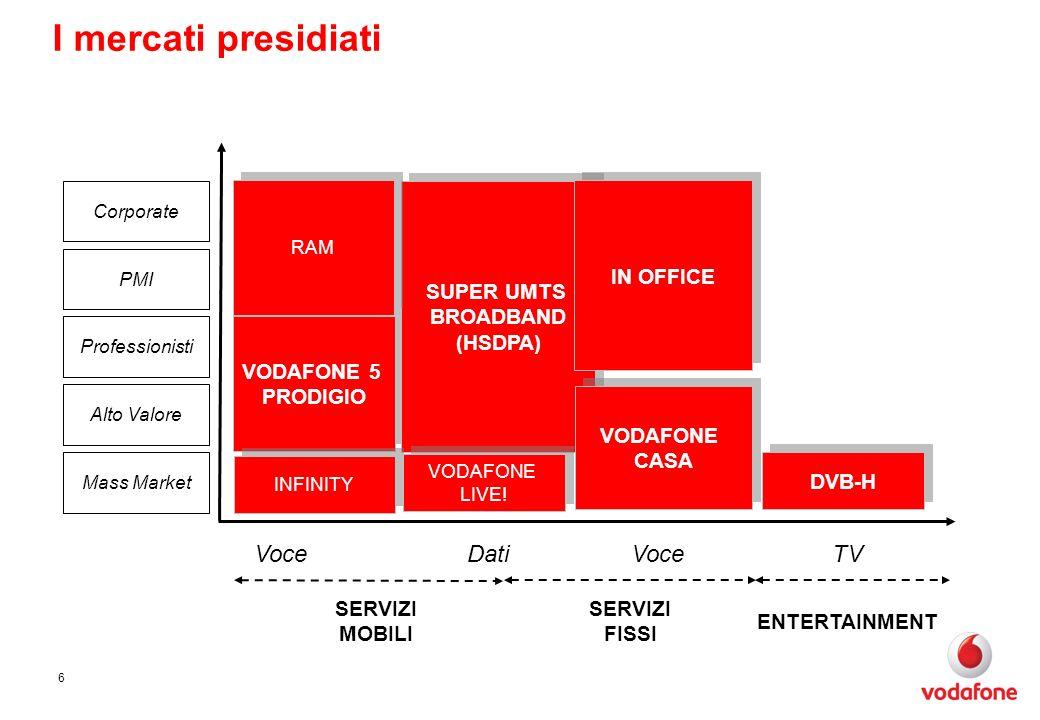 6 VoceDati VoceTV SERVIZI MOBILI SERVIZI FISSI ENTERTAINMENT Mass Market Corporate PMI Professionisti Alto Valore VODAFONE 5 PRODIGIO SUPER UMTS BROADBAND (HSDPA) VODAFONE CASA DVB-H I mercati presidiati IN OFFICE INFINITY VODAFONE LIVE.