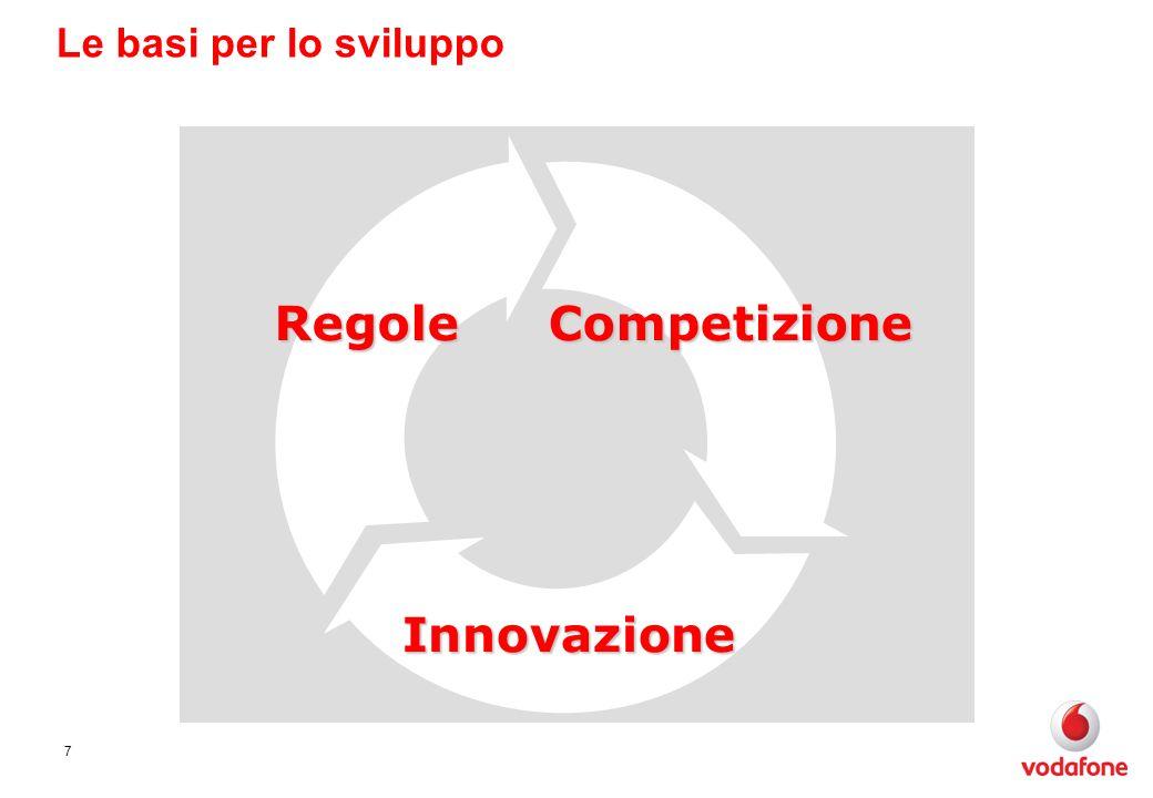 7 Le basi per lo sviluppo Competizione Innovazione Regole