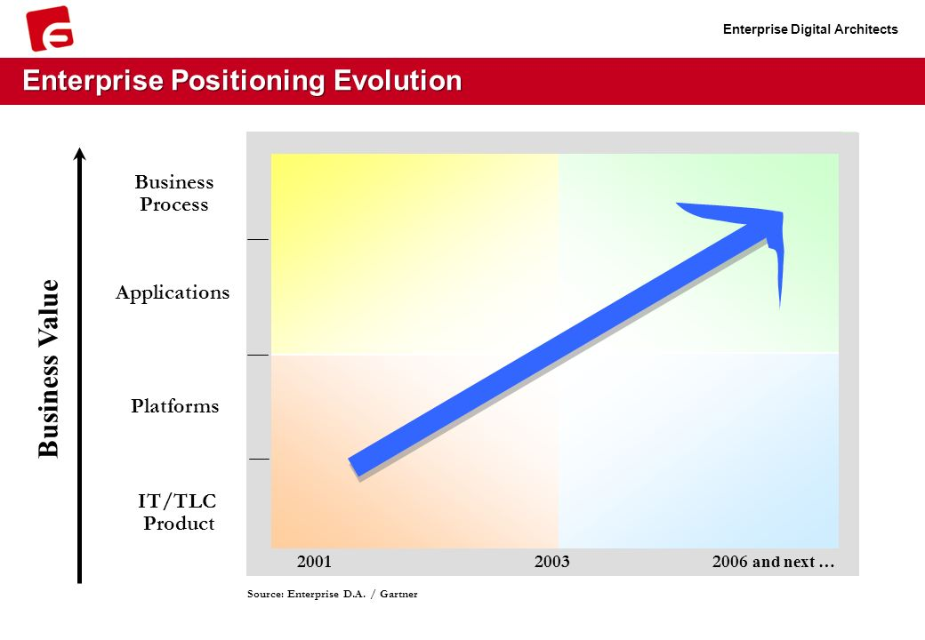 Enterprise Digital Architects Enterprise Positioning Evolution Business Value Platforms IT/TLC Product Applications Business Process 2001 2003 2006 and next … Source: Enterprise D.A.