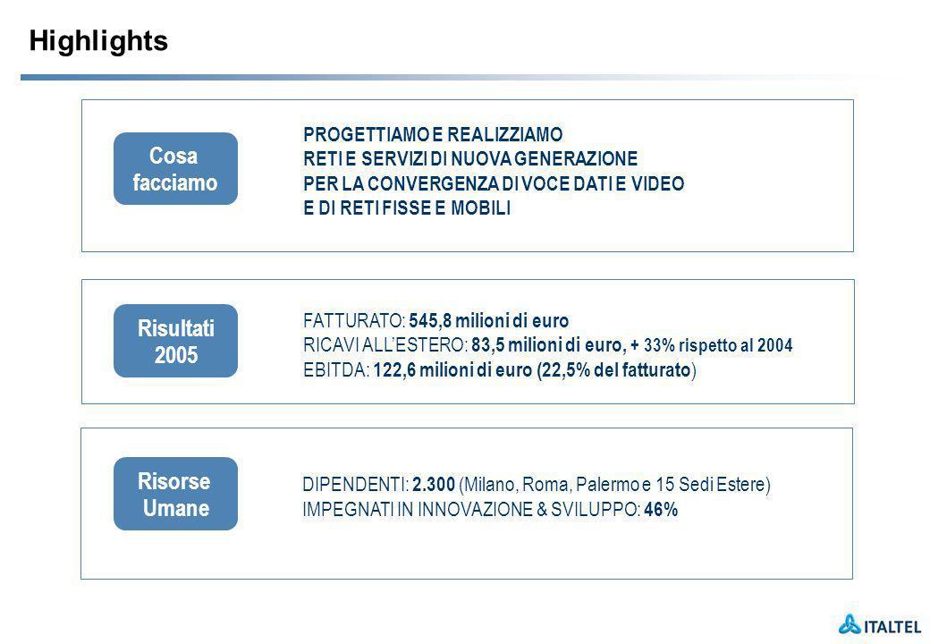 Highlights PROGETTIAMO E REALIZZIAMO RETI E SERVIZI DI NUOVA GENERAZIONE PER LA CONVERGENZA DI VOCE DATI E VIDEO E DI RETI FISSE E MOBILI Cosa facciamo DIPENDENTI: 2.300 (Milano, Roma, Palermo e 15 Sedi Estere) IMPEGNATI IN INNOVAZIONE & SVILUPPO: 46% Risorse Umane FATTURATO: 545,8 milioni di euro RICAVI ALLESTERO: 83,5 milioni di euro, + 33% rispetto al 2004 EBITDA: 122,6 milioni di euro (22,5% del fatturato ) Risultati 2005