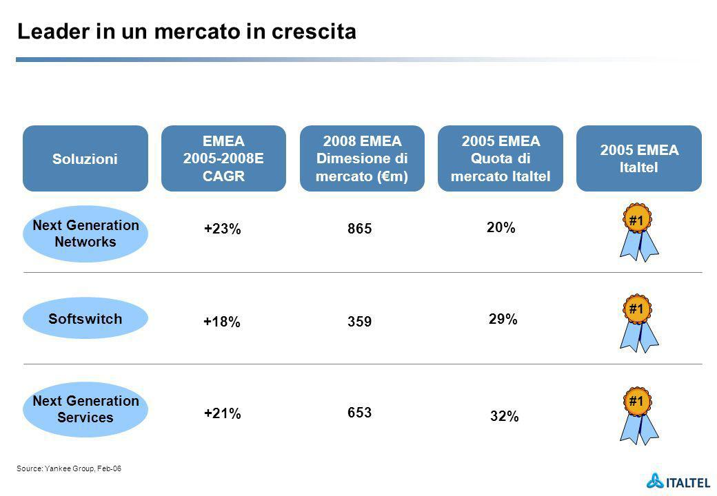 Leader in un mercato in crescita Soluzioni 2005 EMEA Italtel Source: Yankee Group, Feb-06 EMEA 2005-2008E CAGR 2008 EMEA Dimesione di mercato (m) 2005 EMEA Quota di mercato Italtel Next Generation Networks #1 20% +23%865 Softswitch #1 29% 359 +18% 32% Next Generation Services #1 653 +21%