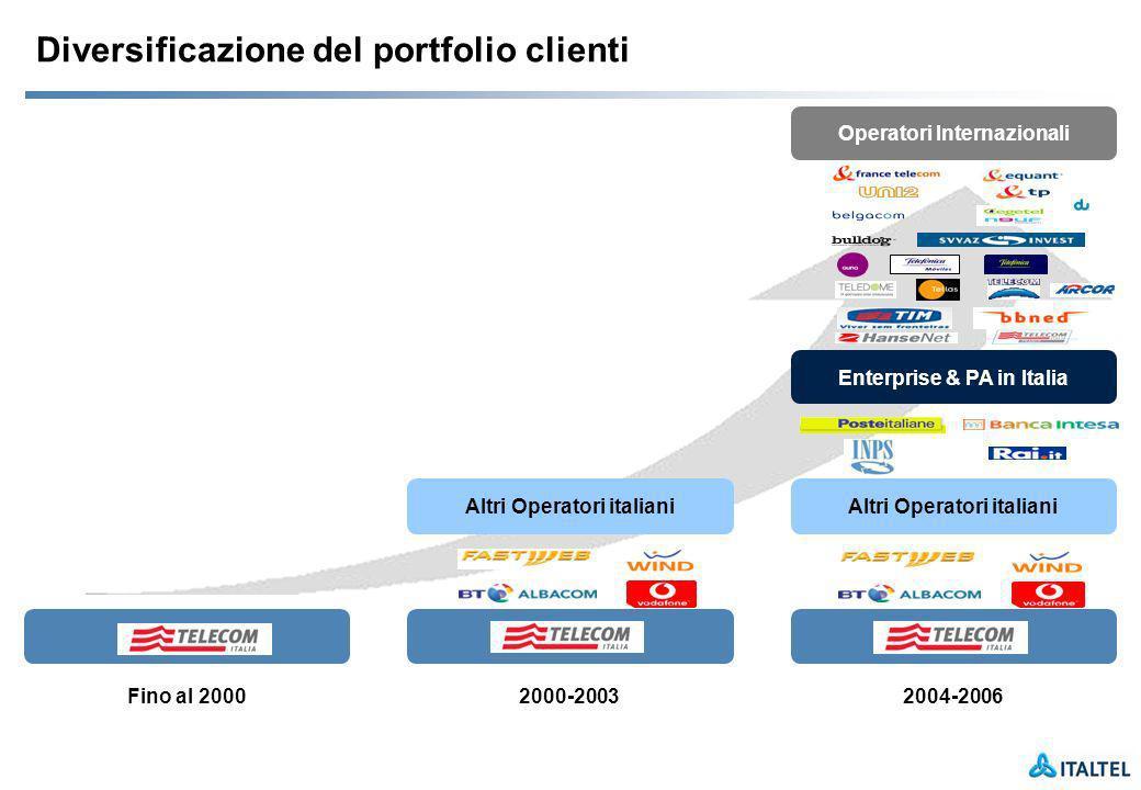 Diversificazione del portfolio clienti Telecom Italia Fino al 2000 Altri Operatori italiani 2004-2006 Telecom Italia Enterprise & PA in Italia Operatori Internazionali Altri Operatori italiani 2000-2003