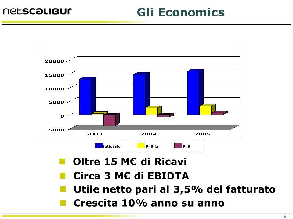 6 Gli Economics Fatturato EbitdaEbit Crescita 10% anno su anno Utile netto pari al 3,5% del fatturato Circa 3 M di EBIDTA Oltre 15 M di Ricavi
