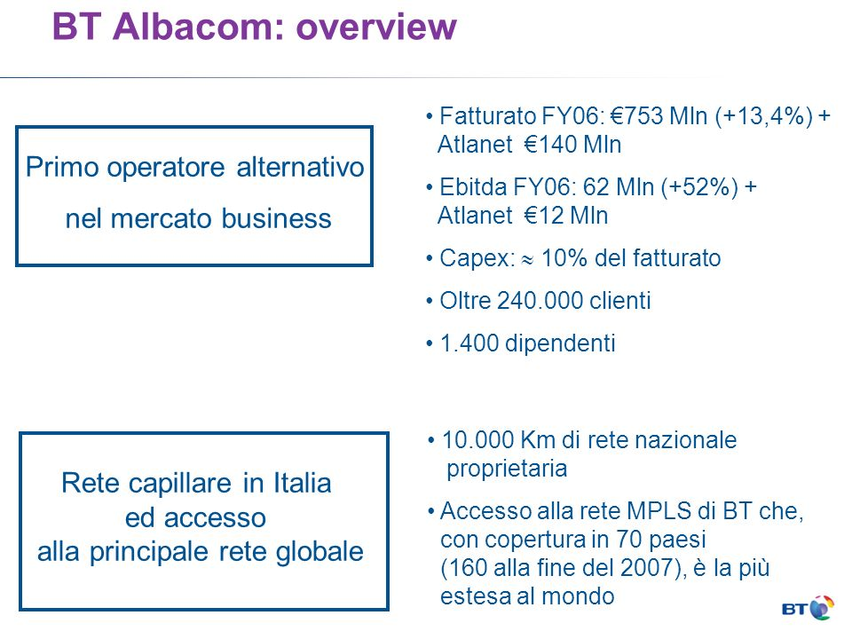 BT Albacom: overview Primo operatore alternativo nel mercato business Rete capillare in Italia ed accesso alla principale rete globale Fatturato FY06: 753 Mln (+13,4%) + Atlanet 140 Mln Ebitda FY06: 62 Mln (+52%) + Atlanet 12 Mln Capex: 10% del fatturato Oltre 240.000 clienti 1.400 dipendenti 10.000 Km di rete nazionale proprietaria Accesso alla rete MPLS di BT che, con copertura in 70 paesi (160 alla fine del 2007), è la più estesa al mondo