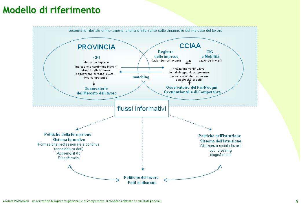 Modello di riferimento Andrea Poltronieri - Osservatorio bisogni occupazionali e di competenze: il modello adottato e i risultati generali 5