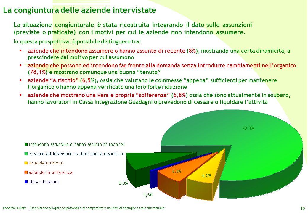 Roberta Furlotti - Osservatorio bisogni occupazionali e di competenze: i risultati di dettaglio a scala distrettuale 10 La situazione congiunturale è