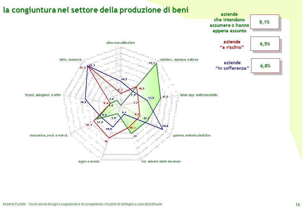 Roberta Furlotti - Osservatorio bisogni occupazionali e di competenze: i risultati di dettaglio a scala distrettuale 16 la congiuntura nel settore del