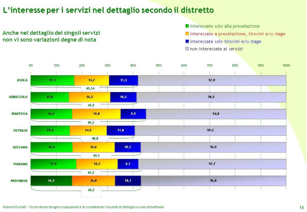 Roberta Furlotti - Osservatorio bisogni occupazionali e di competenze: i risultati di dettaglio a scala distrettuale 18 Linteresse per i servizi nel d