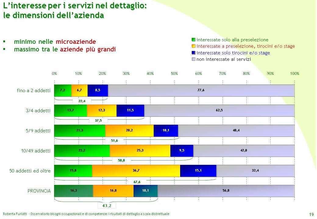 Roberta Furlotti - Osservatorio bisogni occupazionali e di competenze: i risultati di dettaglio a scala distrettuale 19 Linteresse per i servizi nel d