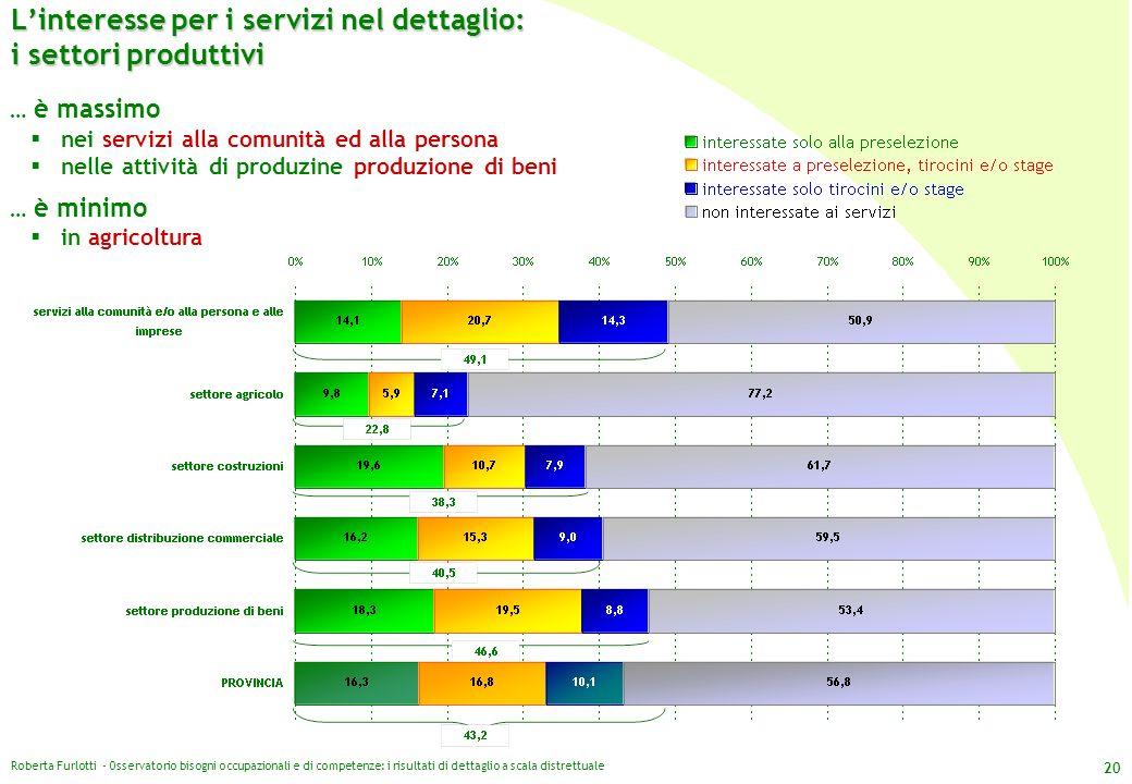 Roberta Furlotti - Osservatorio bisogni occupazionali e di competenze: i risultati di dettaglio a scala distrettuale 20 Linteresse per i servizi nel d