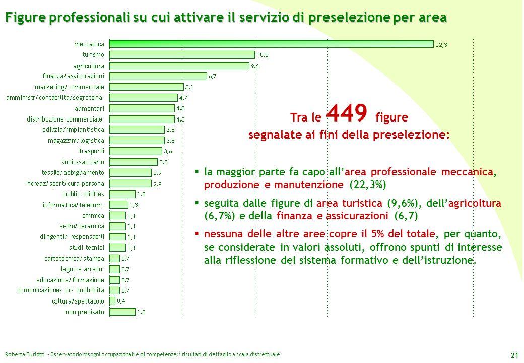 Roberta Furlotti - Osservatorio bisogni occupazionali e di competenze: i risultati di dettaglio a scala distrettuale 21 Figure professionali su cui at
